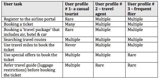 "Task Matrix for ""Booking a Ticket"""