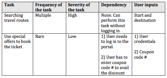 Task Matrix - different representation for a Casual Tourist user