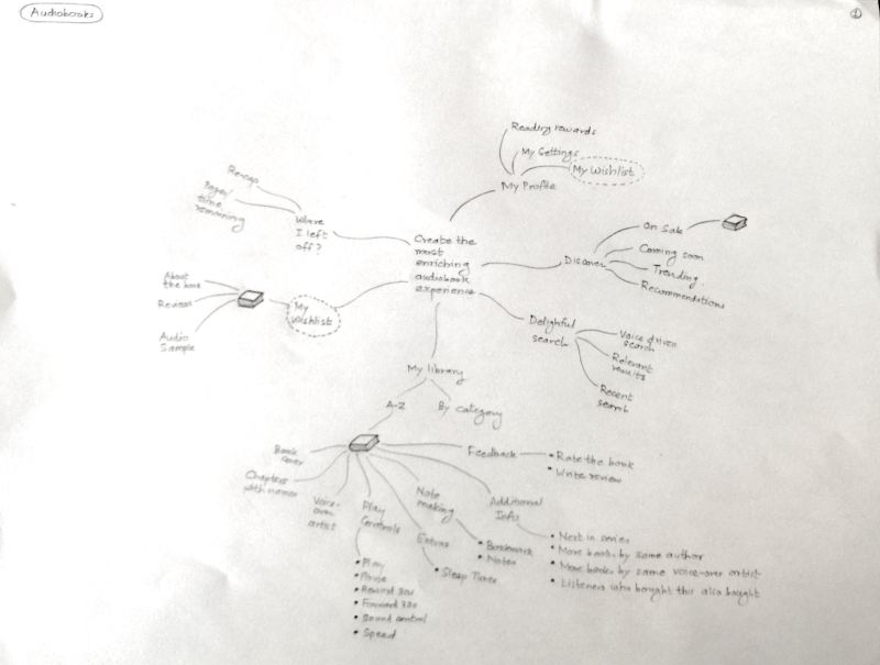 Audiobook Mindmap
